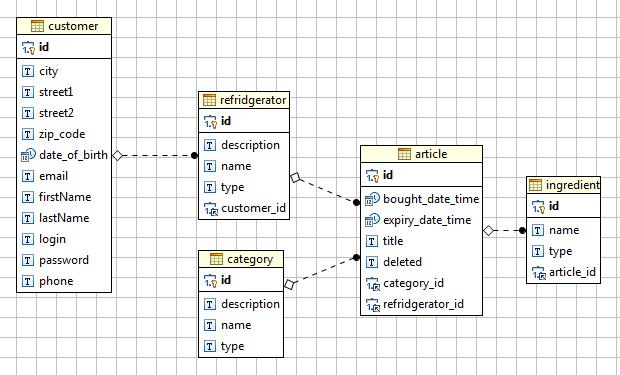 E-R-diagram